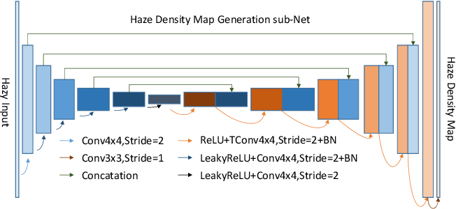 Figure 4 for NTIRE 2020 Challenge on NonHomogeneous Dehazing
