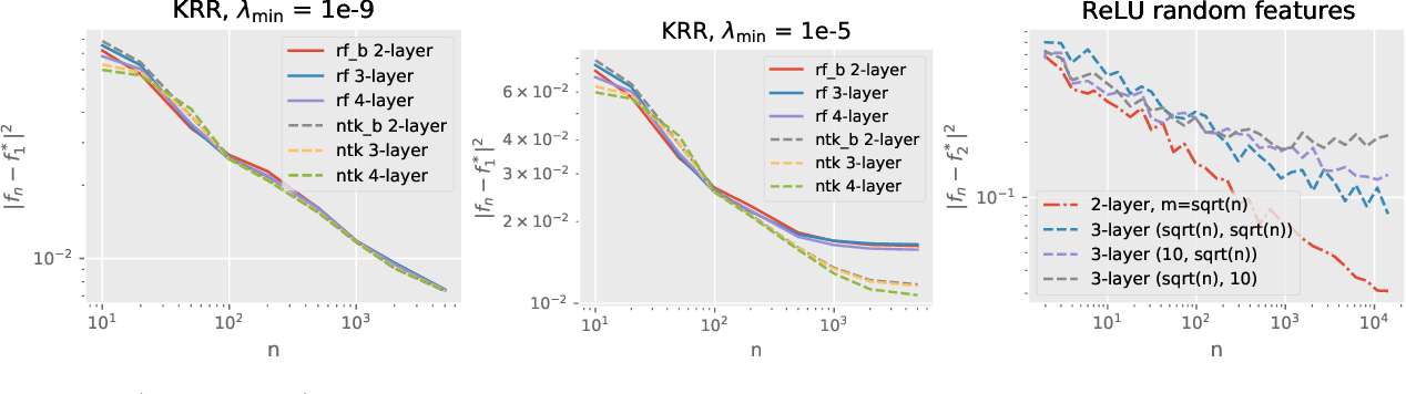 Figure 1 for Deep Equals Shallow for ReLU Networks in Kernel Regimes