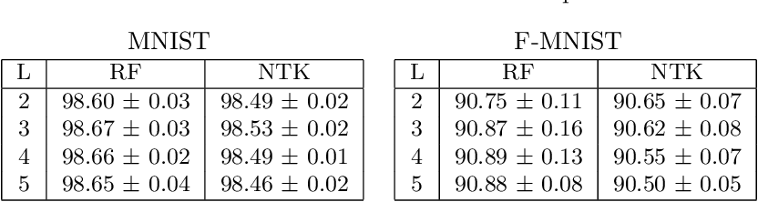 Figure 2 for Deep Equals Shallow for ReLU Networks in Kernel Regimes