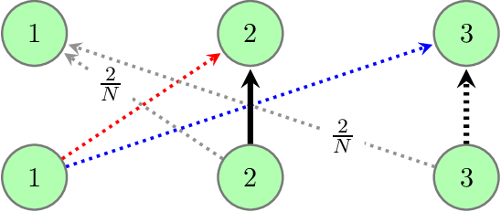 Figure 2 for Provably Breaking the Quadratic Error Compounding Barrier in Imitation Learning, Optimally