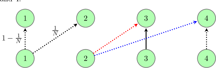 Figure 1 for Provably Breaking the Quadratic Error Compounding Barrier in Imitation Learning, Optimally