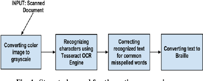 Table 1 from An Open Source Tesseract based Tool for Extracting Text