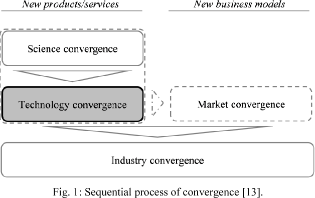 The Anticipation of Converging Industries: A Concept Applied to Nutraceuticals and Functional Foods