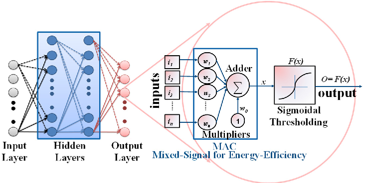 Figure 1 for Exploiting Inherent Error-Resiliency of Neuromorphic Computing to achieve Extreme Energy-Efficiency through Mixed-Signal Neurons