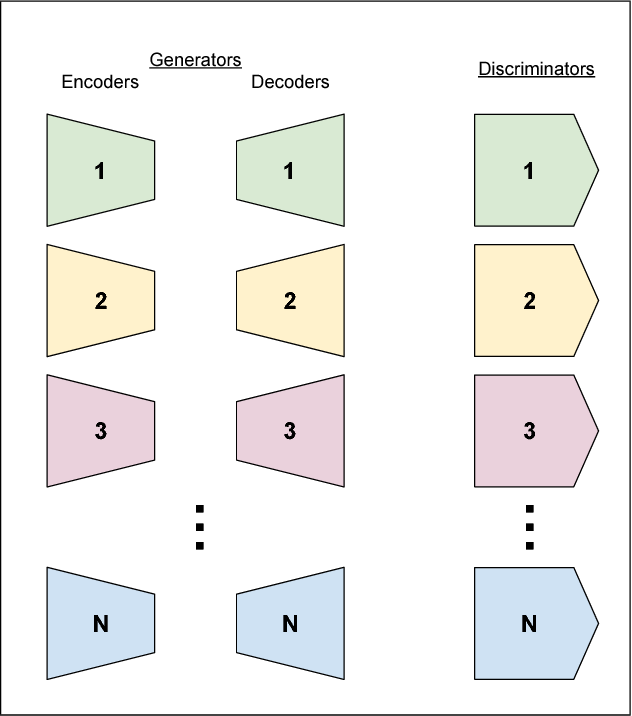 Figure 1 for ComboGAN: Unrestrained Scalability for Image Domain Translation