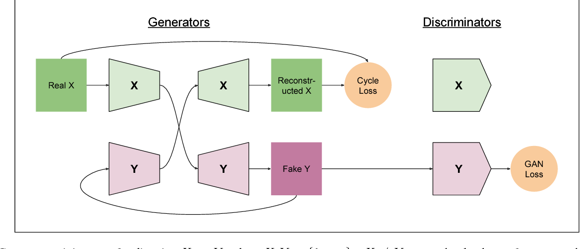 Figure 2 for ComboGAN: Unrestrained Scalability for Image Domain Translation
