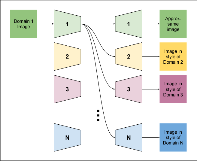 Figure 3 for ComboGAN: Unrestrained Scalability for Image Domain Translation