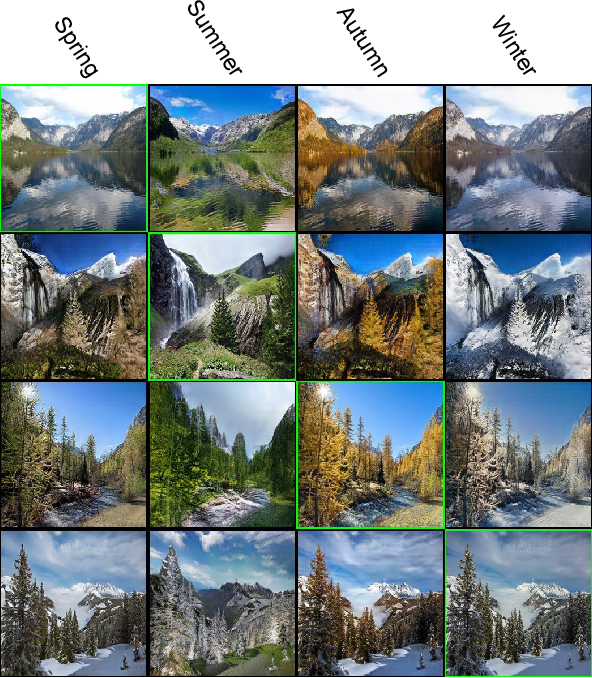 Figure 4 for ComboGAN: Unrestrained Scalability for Image Domain Translation