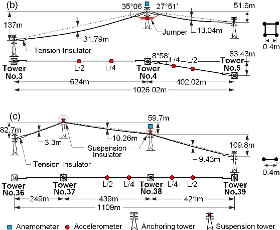 EXTENSIVE ANALYSES ON LARGE AMPLITUDE GUSTY-WIND- INDUCED VIBRATIONS