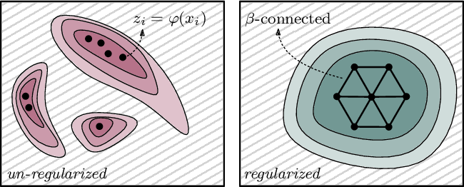 Figure 1 for Topologically Densified Distributions