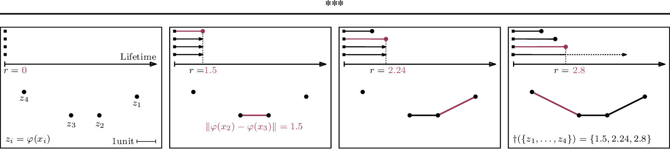 Figure 3 for Topologically Densified Distributions