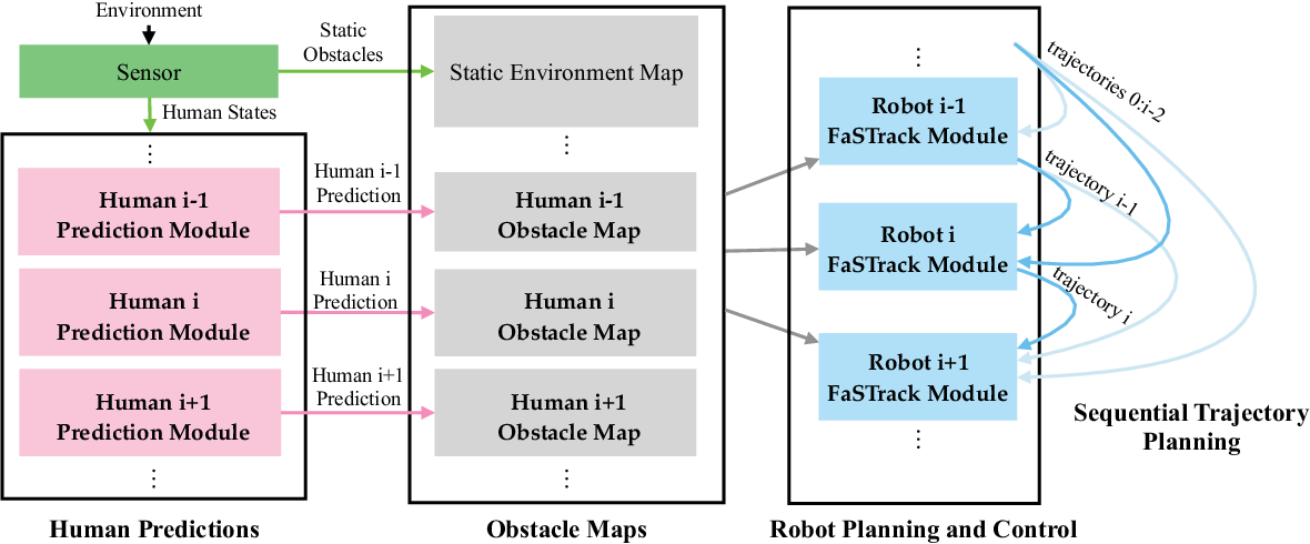 Figure 2 for A Scalable Framework For Real-Time Multi-Robot, Multi-Human Collision Avoidance