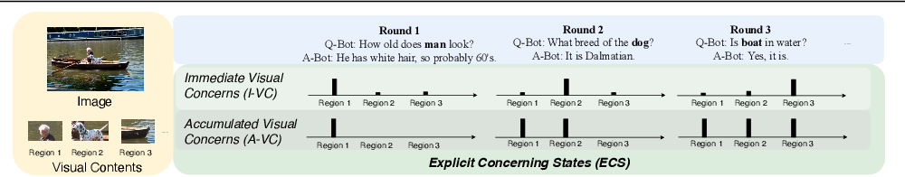 Figure 1 for Modeling Explicit Concerning States for Reinforcement Learning in Visual Dialogue