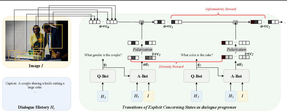 Figure 3 for Modeling Explicit Concerning States for Reinforcement Learning in Visual Dialogue