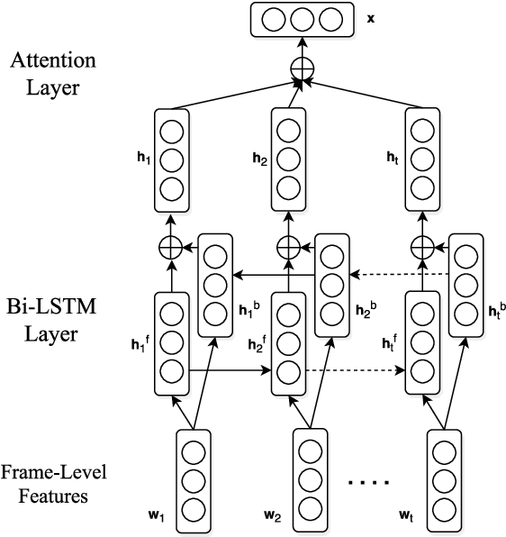 Figure 2 for Hierarchical Deep Recurrent Architecture for Video Understanding