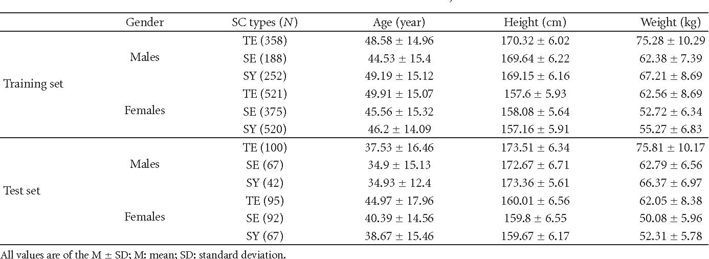 PDF] Predicting Sasang Constitution Using Body-Shape