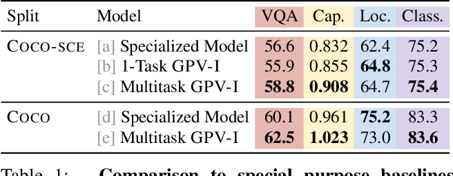 Figure 2 for Towards General Purpose Vision Systems