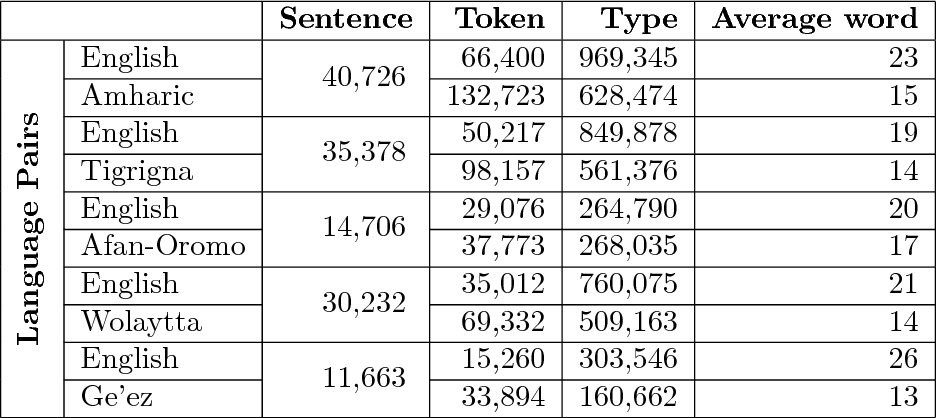 PDF] Parallel Corpora for bi-lingual English-Ethiopian Languages