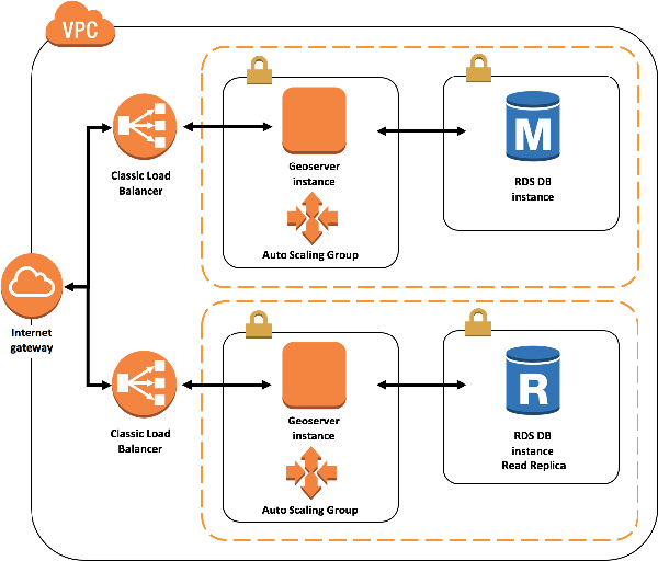 Figure 2 for Automated Cloud Provisioning on AWS using Deep Reinforcement Learning