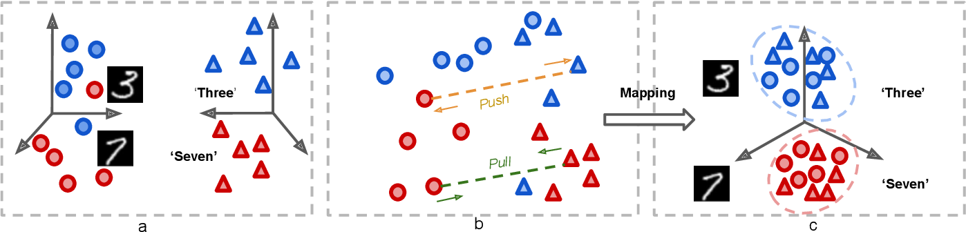 Figure 1 for Deep Structured Cross-Modal Anomaly Detection