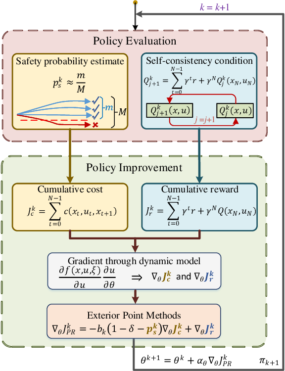 Figure 2 for Model-Based Actor-Critic with Chance Constraint for Stochastic System