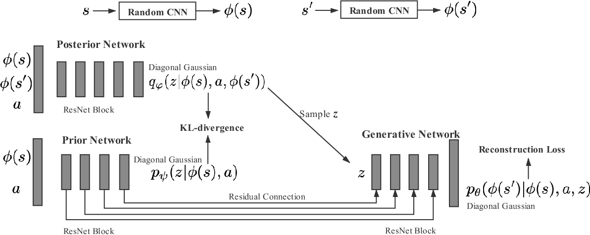 Figure 4 for Variational Dynamic for Self-Supervised Exploration in Deep Reinforcement Learning