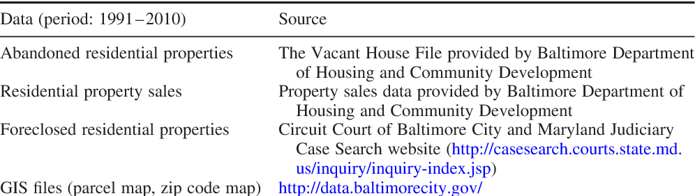 PDF] The Impact of Abandoned Properties on Nearby Property