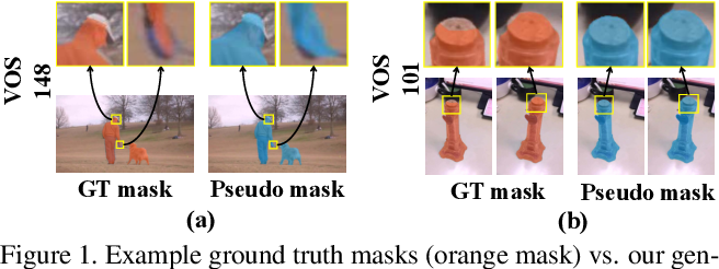 Figure 1 for Semi-Supervised Video Salient Object Detection Using Pseudo-Labels