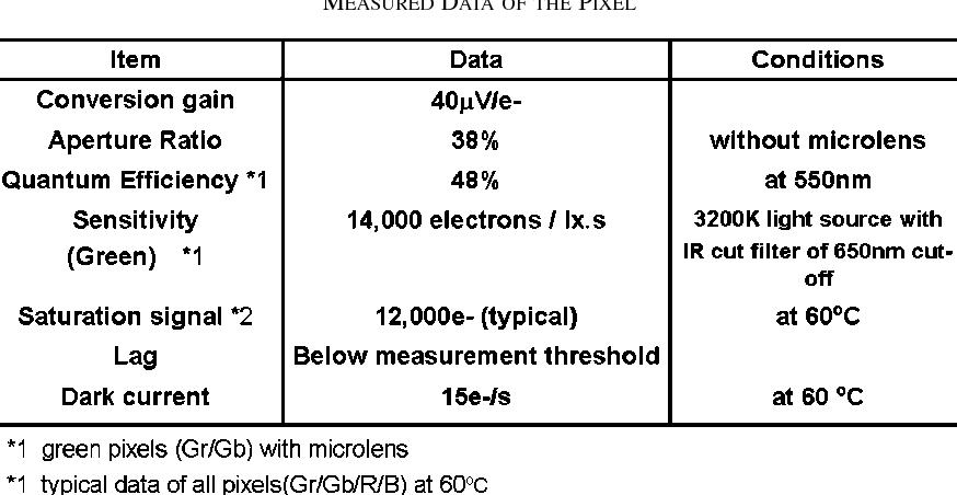 Figure 4 from A 1/1 8-inch 6 4 MPixel 60 frames/s CMOS Image Sensor