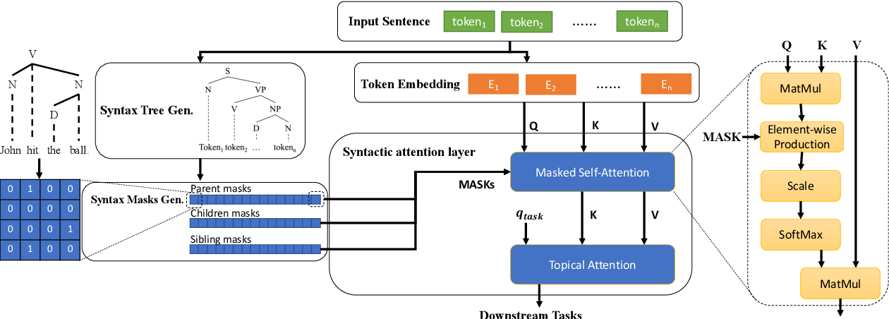 Figure 1 for Syntax-BERT: Improving Pre-trained Transformers with Syntax Trees