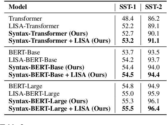 Figure 3 for Syntax-BERT: Improving Pre-trained Transformers with Syntax Trees