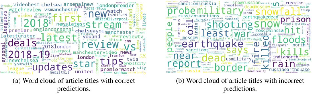 Figure 4 for Hidden Biases in Unreliable News Detection Datasets