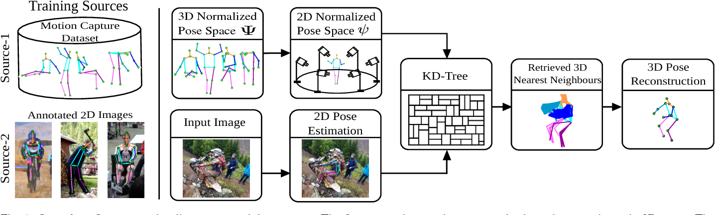 Figure 1 for A Dual-Source Approach for 3D Human Pose Estimation from a Single Image