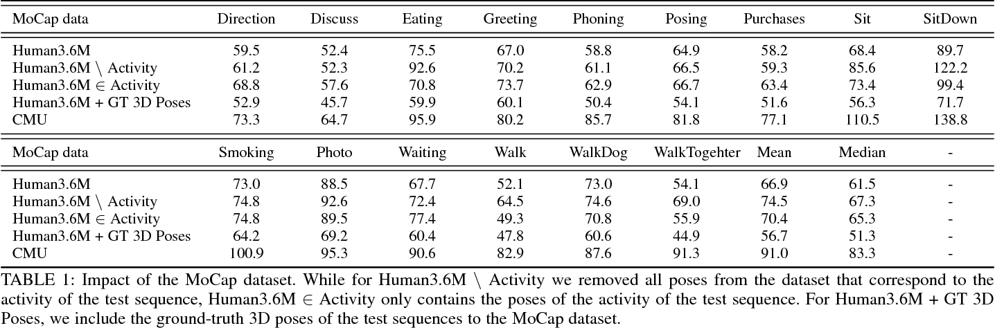 Figure 2 for A Dual-Source Approach for 3D Human Pose Estimation from a Single Image