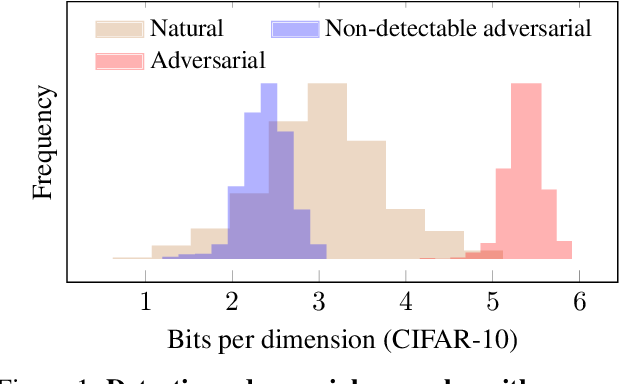 Figure 2 for Adversarial Risk and the Dangers of Evaluating Against Weak Attacks