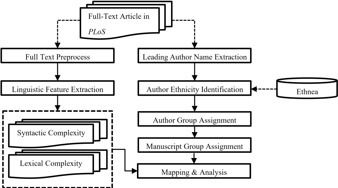 Figure 2 for Examining Scientific Writing Styles from the Perspective of Linguistic Complexity