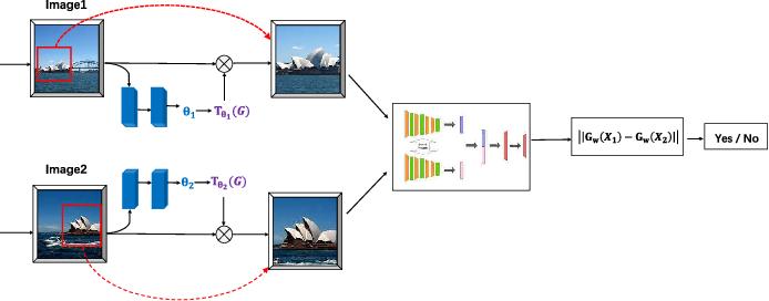 Figure 3 for GetNet: Get Target Area for Image Pairing