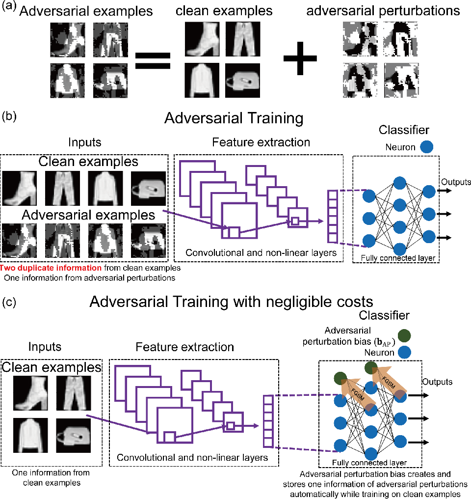 Figure 1 for Adversarial Training: embedding adversarial perturbations into the parameter space of a neural network to build a robust system