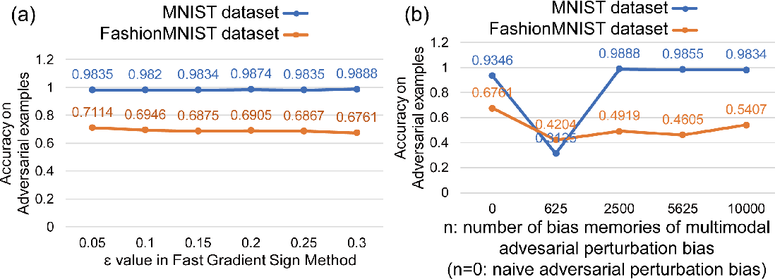Figure 3 for Adversarial Training: embedding adversarial perturbations into the parameter space of a neural network to build a robust system