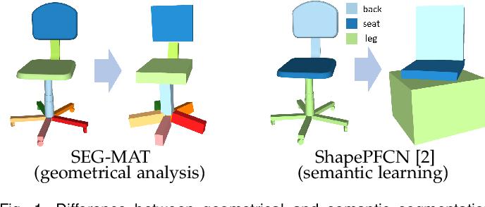 Figure 1 for SEG-MAT: 3D Shape Segmentation Using Medial Axis Transform