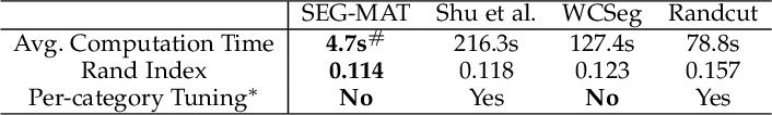 Figure 4 for SEG-MAT: 3D Shape Segmentation Using Medial Axis Transform