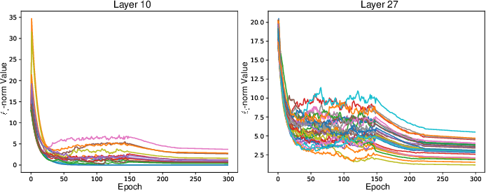 Figure 3 for Training Compact CNNs for Image Classification using Dynamic-coded Filter Fusion