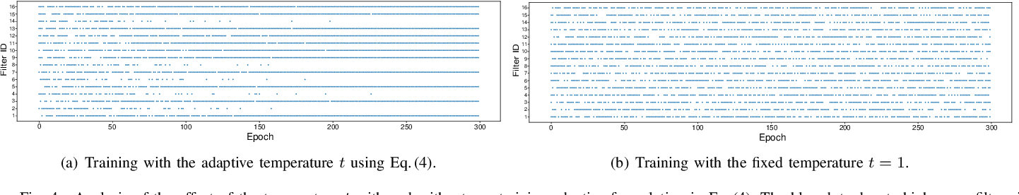 Figure 4 for Training Compact CNNs for Image Classification using Dynamic-coded Filter Fusion
