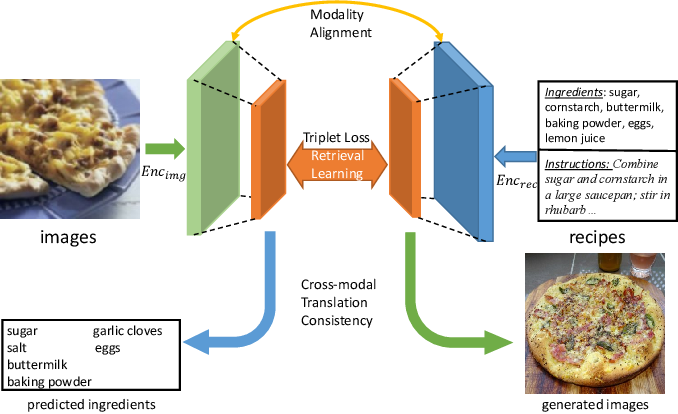 Figure 1 for Learning Cross-Modal Embeddings with Adversarial Networks for Cooking Recipes and Food Images