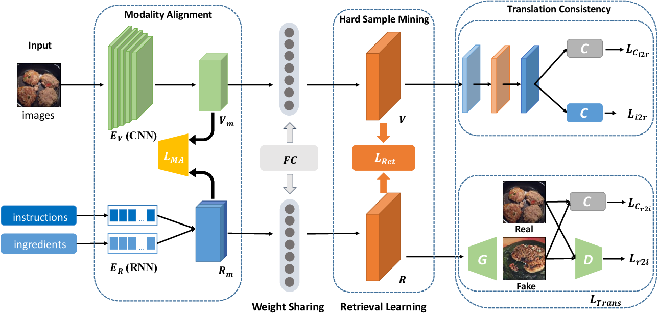 Figure 3 for Learning Cross-Modal Embeddings with Adversarial Networks for Cooking Recipes and Food Images