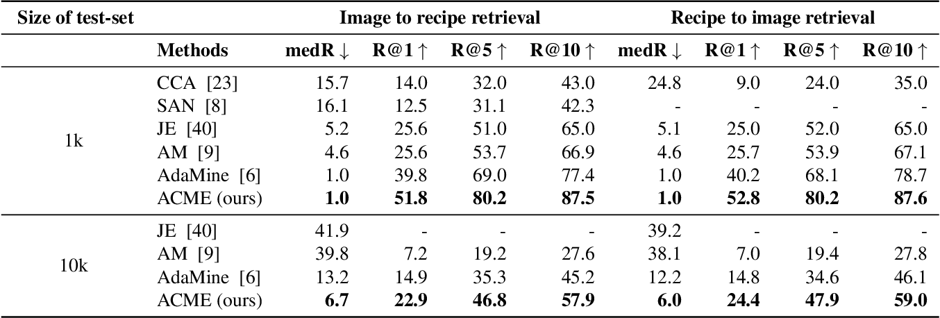 Figure 2 for Learning Cross-Modal Embeddings with Adversarial Networks for Cooking Recipes and Food Images