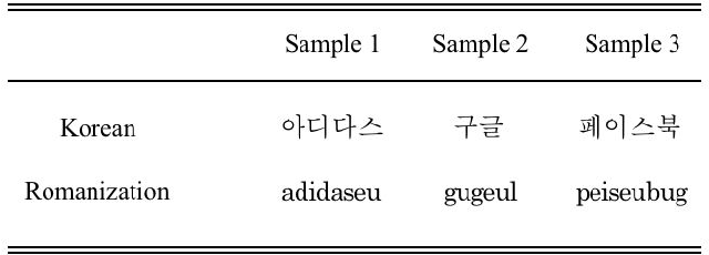 Figure 2 for 2-gram-based Phonetic Feature Generation for Convolutional Neural Network in Assessment of Trademark Similarity
