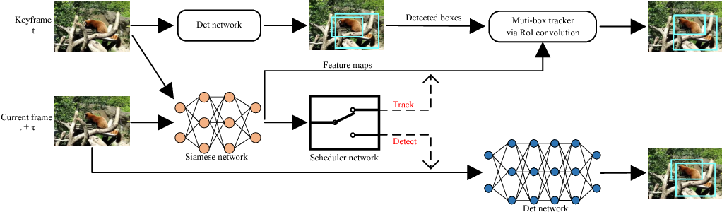Figure 1 for Detect or Track: Towards Cost-Effective Video Object Detection/Tracking