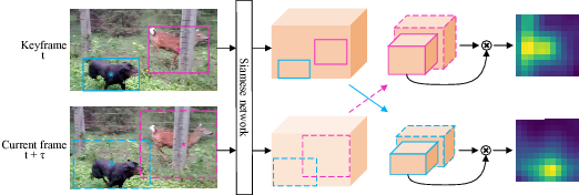 Figure 2 for Detect or Track: Towards Cost-Effective Video Object Detection/Tracking