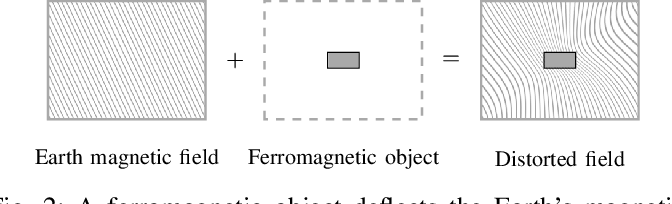 Figure 2 for Modeling and interpolation of the ambient magnetic field by Gaussian processes